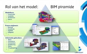 De BIM-piramide.