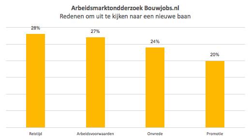 Bouwkundigen kijken vaker naar nieuwe baan dankzij aantrekken economie - Bouwjobs.nl